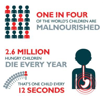 Malnutrition-Graphic