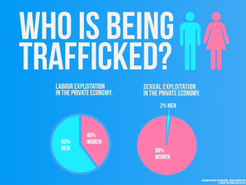 Who-is-being-trafficked-2-